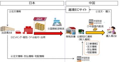 """申通快递与日本邮政强强联手 开启""""跨境通关配""""新模式"""